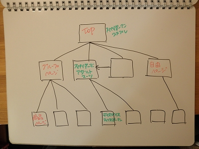 サイトの構造化